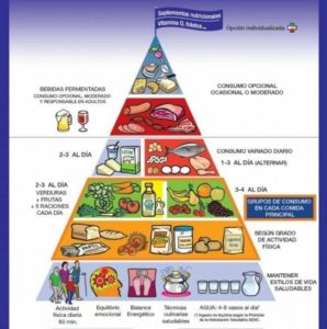 Pirámide de alimentos 2017
